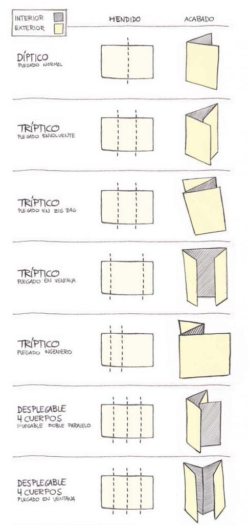 tipos de plegados de papel que se pueden hacer con una plegadora